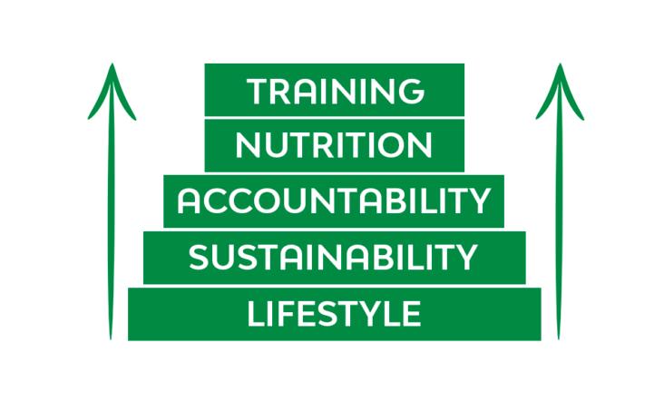 Vegan Fitness Coaching - Jacked Vegans Academy